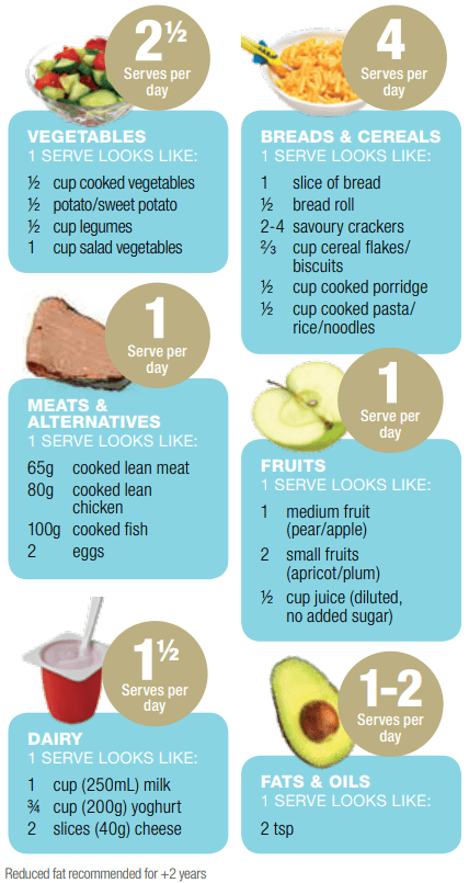 appropriate serving size for toddlers guide